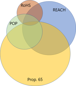 Chart showing substances in common between RoHS, REACH, POP and Prop. 65