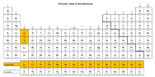 Periodic Table rare earth elements